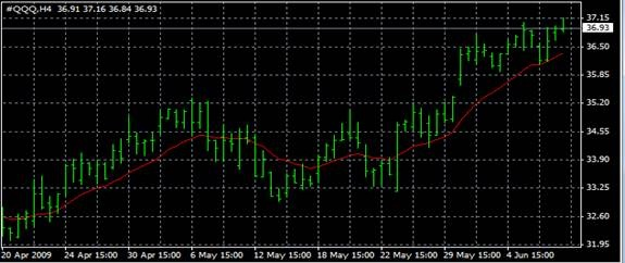 EMA (exponential moving average)