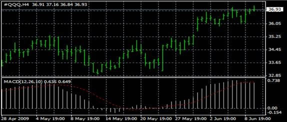 MACD (moving average convergence / divergence)